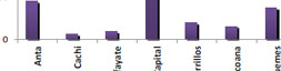 Asistencia Escolar por Sector de Gestión Estatal según departamento. Año 2010