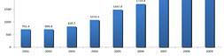 Gasto Público Social dirigido a la Niñez por Niño. 2001-2009